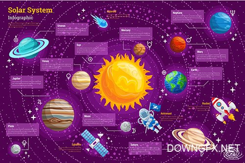Solar System Infographic PSD and AI Vector